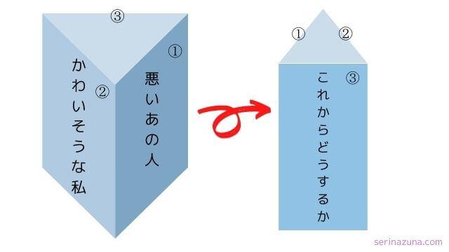 参考にしたいと思った三角柱のこと