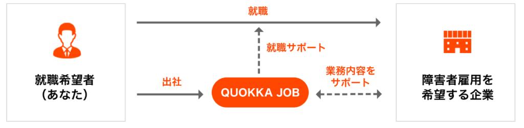 就職サポート図(QUOKKA JOB ホームページより)