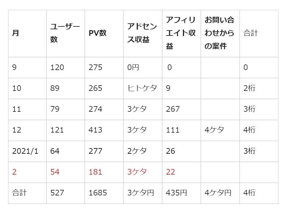 6か月目(2021年2月)の実績報告
